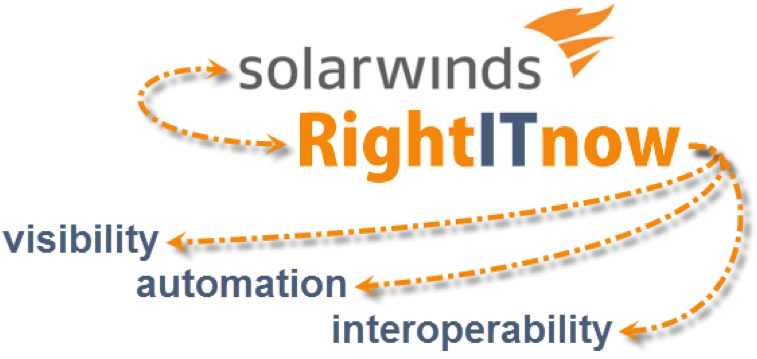 SolarWinds RightITnow