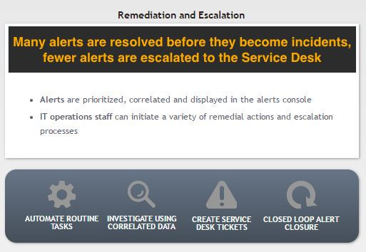 remediation_escalation